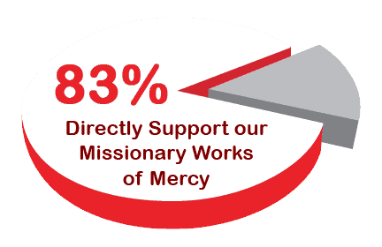 83% of all donations directly support our mission work around the world.