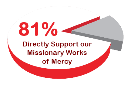 81% of all donations directly support our mission work around the world.