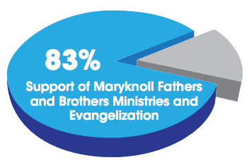 83% of Donations Support our Missionary Work